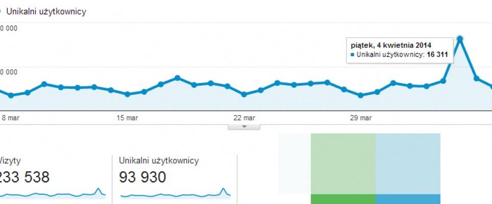 Rekordowy piątek dla minskmaz.com: 2 x główna wykop.pl i 1 x główna demotywatory.pl